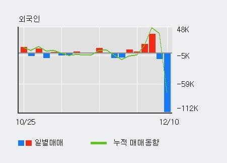 '뉴파워프라즈마' 10% 이상 상승, 전일 기관 대량 순매수