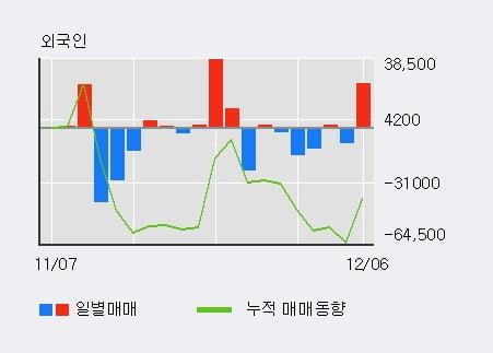 '이더블유케이' 15% 이상 상승, 전일 외국인 대량 순매수
