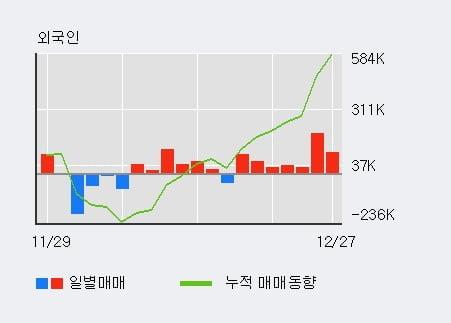 '두산퓨얼셀' 5% 이상 상승, 주가 20일 이평선 상회, 단기·중기 이평선 역배열