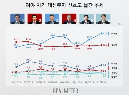대선주자 선호도…이낙연 27.5%·황교안 20.4%·이재명 8.4%[리얼미터]