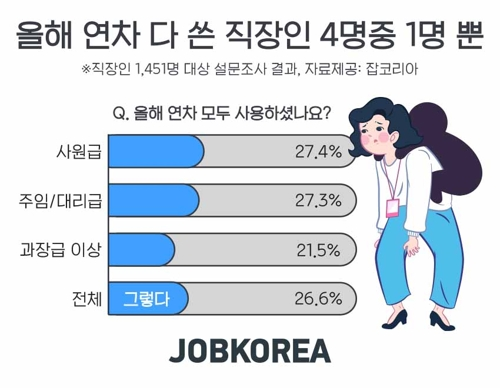 """""""눈치 보여서…"""" 직장인 73%, 올해 연차휴가 다 못 썼다"""