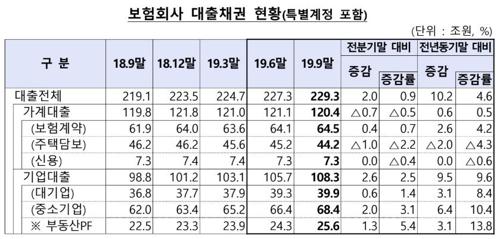 """보험사 주택대출 3분기 연속 감소…""""대출규제 강화 영향"""""""