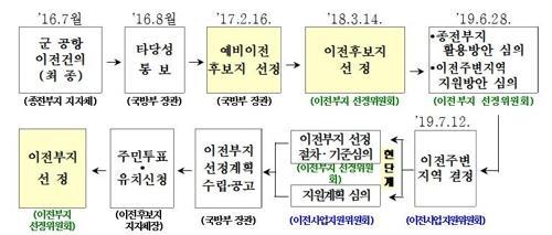 대구·경북 통합신공항 이전 주변지역 3천억원 지원