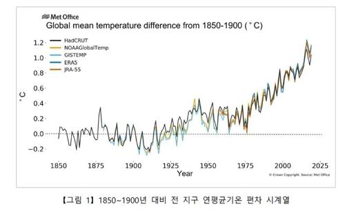 더워지는 지구…올해 평균기온 역대 2∼3번째로 높은 해 될 듯