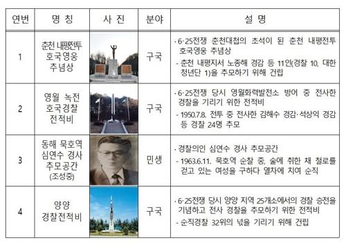 56년전 국민 생명 구한 경찰의인 고 심연수 경사 추모 사업 추진
