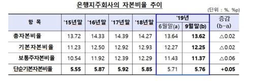 은행, 9월말 자본비율 소폭 상승…케뱅↑·카뱅↓