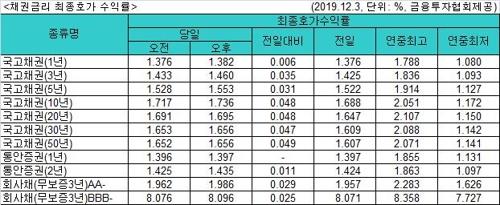 국고채 금리 일제히 상승…3년물 연 1.460%