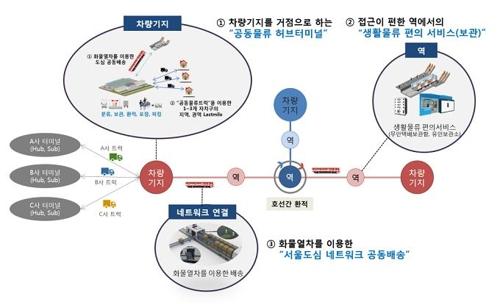 지하철로 택배 물건 나른다…서울교통공사, 도심물류체계 추진