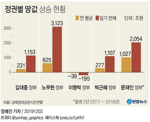 [고침] 경제('현정부 땅값 2천조 상승?' 정부 공개토론 제…)