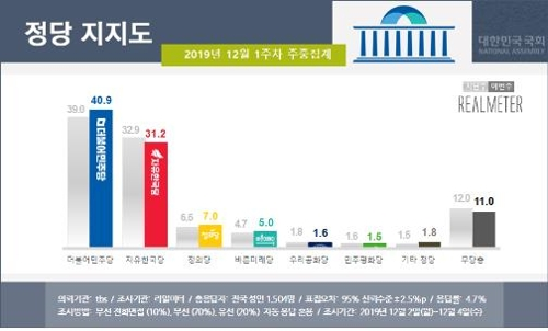 文대통령 국정지지도 48.4%…넉 달 만에 긍정>부정