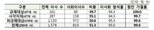 """한화·CJ·네이버 등 19곳 총수 이사등재 '0'…""""책임경영한계"""""""