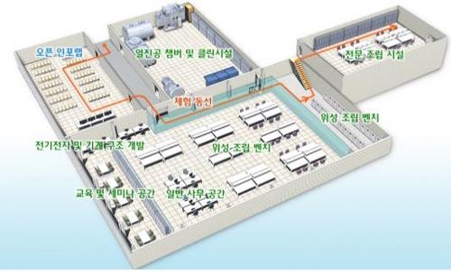 부산시·공공기관, 미래형 신산업 해양 나노 위성 제작한다