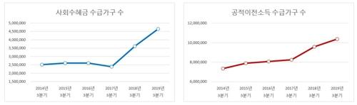 정부 '현금복지' 수혜 가구 45%…2년새 10%p 상승