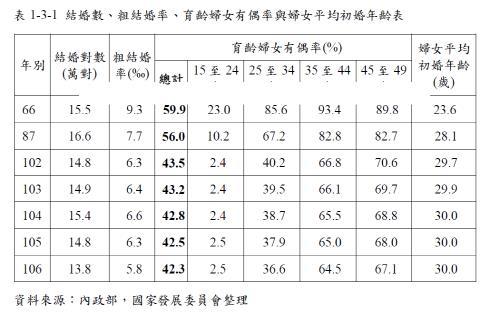 작년 대만 유아·임산부 사망률 10년 만에 최대…'고령 임신 탓'