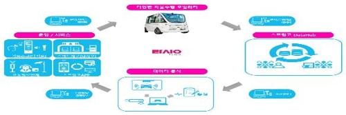 실외 자율주행 로봇·다양한 전기요금제 '규제샌드박스' 통과