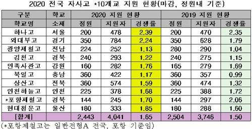 10개 전국단위 자사고 내년 입학 경쟁률 1.65대 1…소폭 '반등'