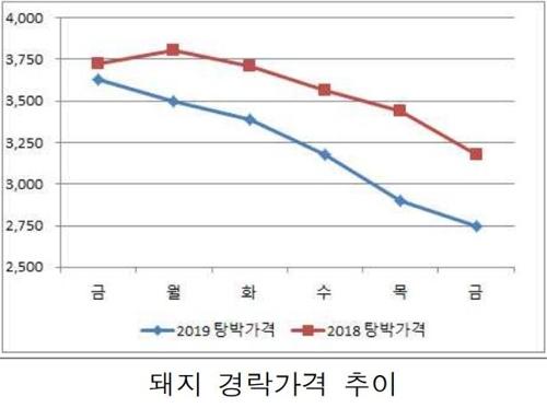 '고기 굽지 않는' 송년회…연말특수 실종에 축산업계 울상