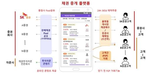 SK증권 '채권 중개 플랫폼', 금융위 혁신금융서비스 지정