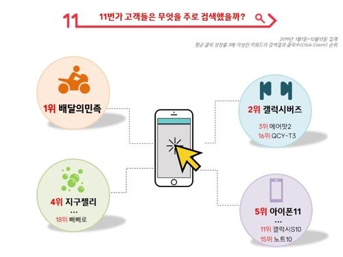 """11번가 """"올해 무선 이어폰 검색 많아…판매액 1위는 아이폰11"""""""