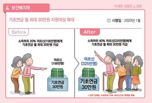 [새해 달라지는 것] 자궁·난소·유방·심장 초음파 건보적용 확대