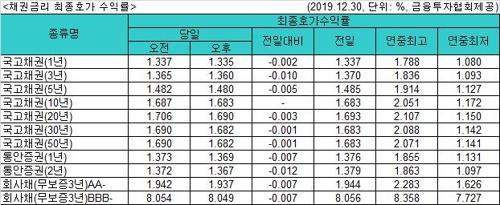 국고채 금리 소폭 하락…3년물 연 1.360%