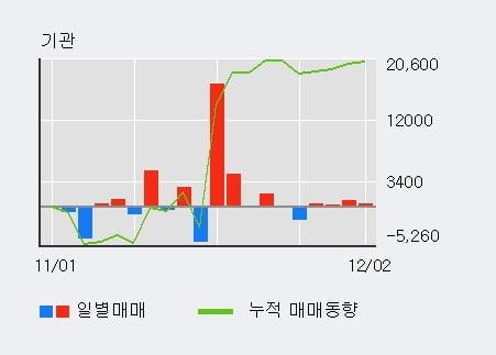 '진흥기업' 5% 이상 상승, 기관 4일 연속 순매수(1,691주)