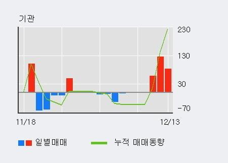 '롯데칠성우' 5% 이상 상승, 주가 상승 중, 단기간 골든크로스 형성