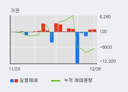 '인스코비' 5% 이상 상승, 외국인 3일 연속 순매수(59.5만주)