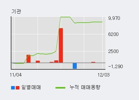'대양금속' 5% 이상 상승, 기관 6일 연속 순매수(196주)