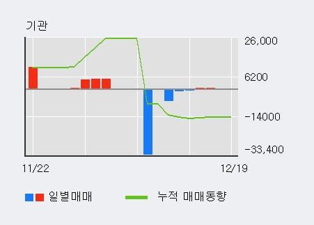 '세우글로벌' 5% 이상 상승, 기관 13일 연속 순매수(7.0만주)