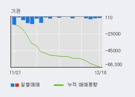 '동부제철' 5% 이상 상승, 주가 상승 흐름, 단기 이평선 정배열, 중기 이평선 역배열
