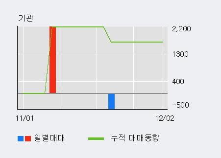 '플레이위드' 15% 이상 상승, 외국인 3일 연속 순매수(9,807주)