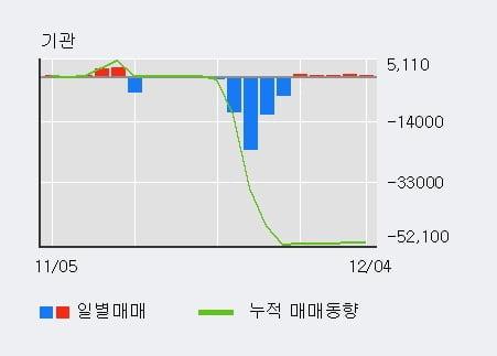 '이구산업' 5% 이상 상승, 기관 5일 연속 순매수(950주)
