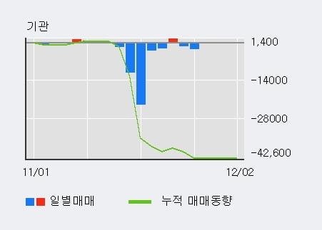 '세하' 5% 이상 상승, 기관 4일 연속 순매수(184주)