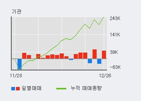 '롯데관광개발' 5% 이상 상승, 전일 기관 대량 순매수
