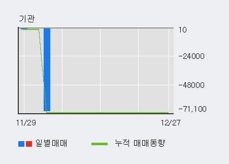'정원엔시스' 20% 이상 상승, 최근 5일간 기관 대량 순매수