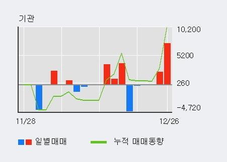 '신스타임즈' 10% 이상 상승, 전일 외국인 대량 순매수