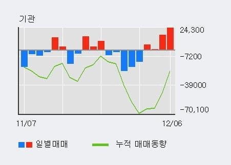 'JW신약' 10% 이상 상승, 최근 5일간 외국인 대량 순매수