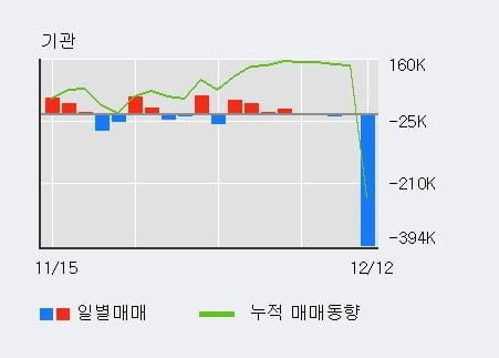 '원익QnC' 10% 이상 상승, 단기·중기 이평선 정배열로 상승세