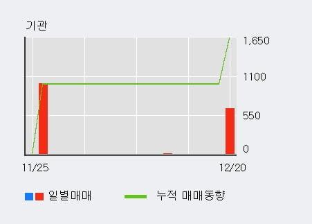 '서산' 10% 이상 상승, 단기·중기 이평선 정배열로 상승세