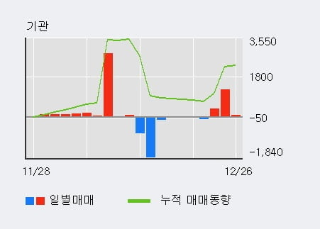 '엔케이' 5% 이상 상승, 외국인, 기관 각각 3일, 3일 연속 순매수