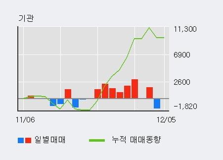 '일진전기' 5% 이상 상승, 외국인 7일 연속 순매수(1.4만주)