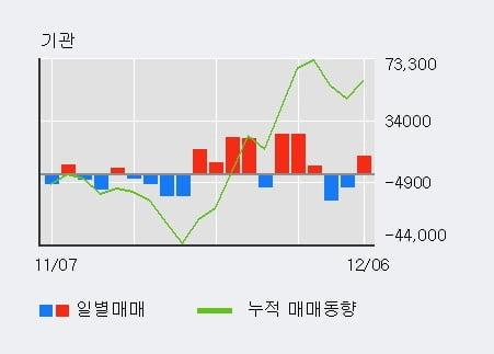 '위메이드' 10% 이상 상승, 전일 기관 대량 순매수