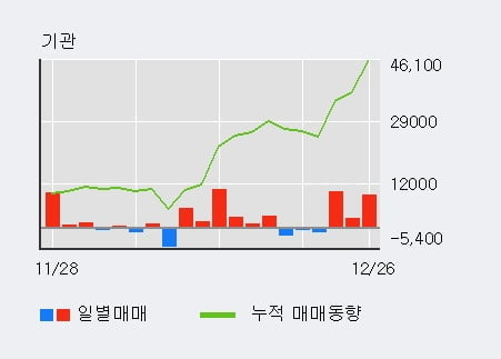 '동아에스티' 52주 신고가 경신, 최근 3일간 기관 대량 순매수