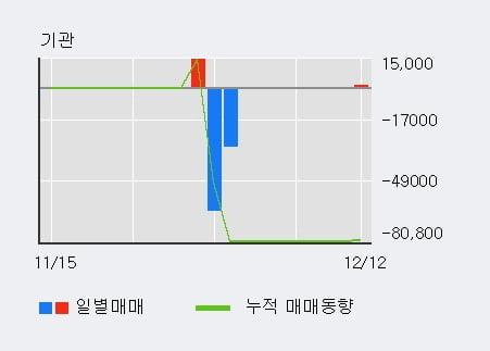 '한국맥널티' 10% 이상 상승, 최근 3일간 외국인 대량 순매수