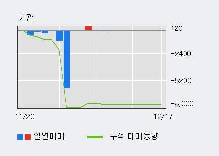 '이노테라피' 10% 이상 상승, 외국인 5일 연속 순매수(1.1만주)