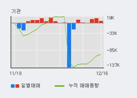 '케이엔제이' 10% 이상 상승, 최근 3일간 기관 대량 순매수