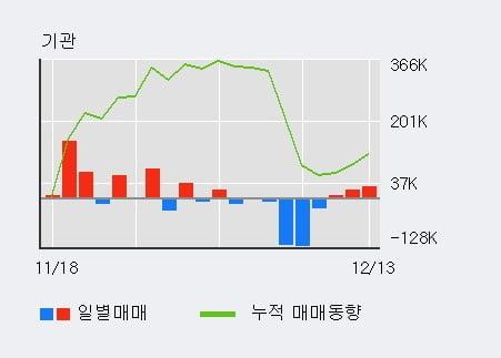 '자이에스앤디' 5% 이상 상승, 외국인 3일 연속 순매수(3,534주)
