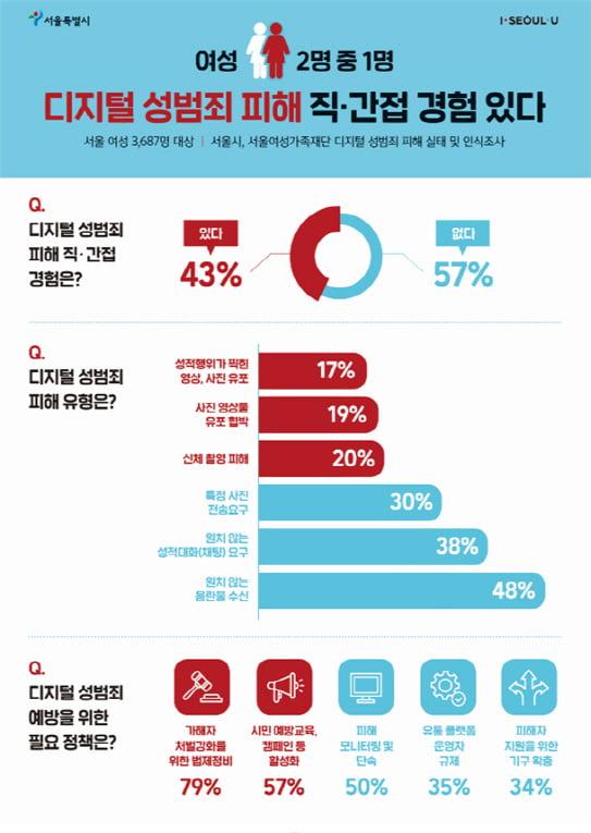 """서울 여성 43% """"디지털 성범죄 피해 경험있다"""""""