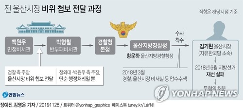靑발표로 '김기현 비위' 처리경위 일부 공개…檢수사는 지속